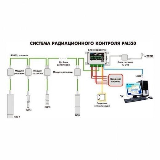 Купить Система радиационного контроля Polimaster СРК-PM520 в