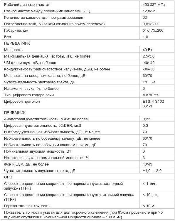 Характеристики радиостанции Mototrbo DM 3401 450-527МГц 40Вт UHF