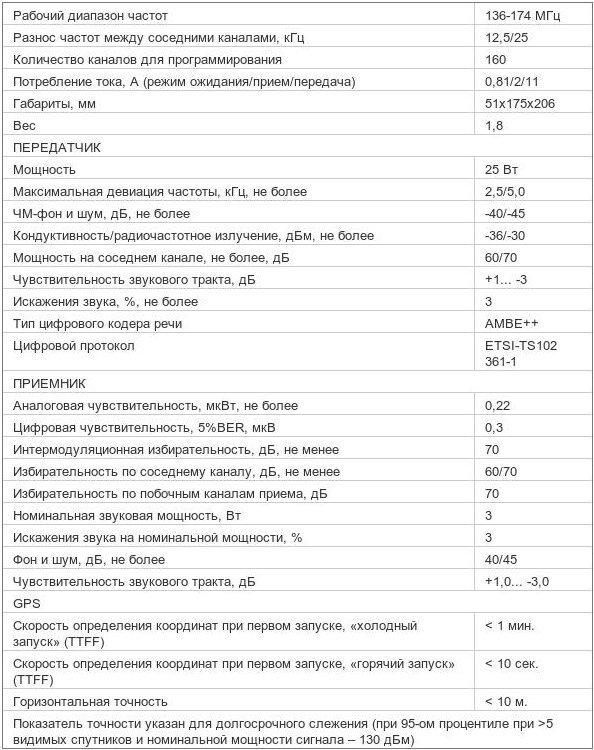 Характеристики радиостанции Mototrbo DM 3600 136-174МГц 25Вт VHF