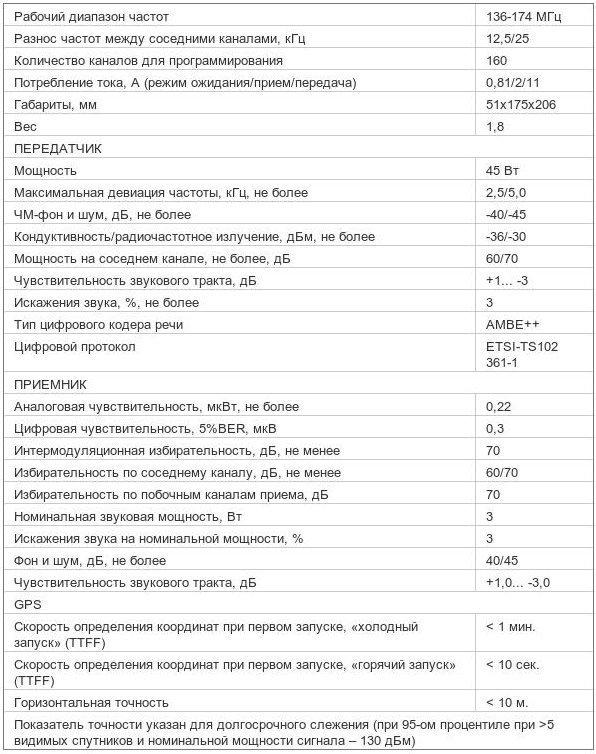Характеристики радиостанции Mototrbo DM 3600 136-174МГц 45Вт VHF