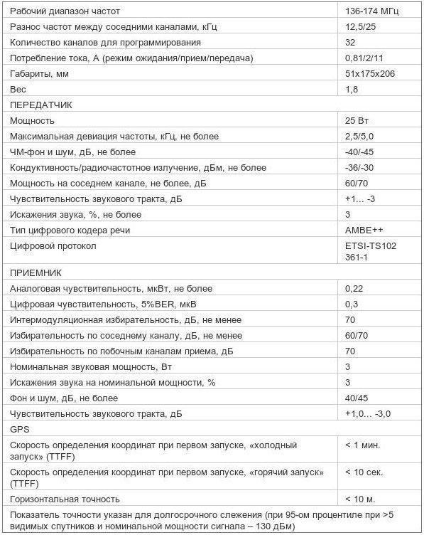 Характеристики Mototrbo DM 3400 136-174 МГц 25 Вт VHF (MDM27JNC9JA2_N)