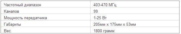 Характеристики радиостанции Mototrbo DM 4401 UHF 403-470 МГц 1-25 Вт