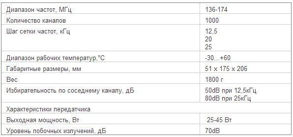 Характеристики радиостанции Mototrbo DM 4600 VHF 136-174 МГц 25-45 Вт