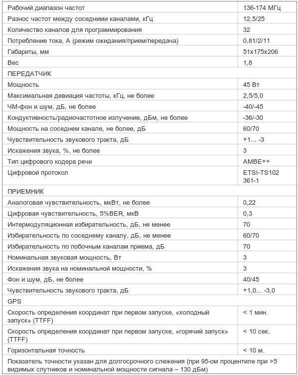 Характеристики радиостанции Mototrbo DM 3400 403-470 МГц 25 Вт UHF
