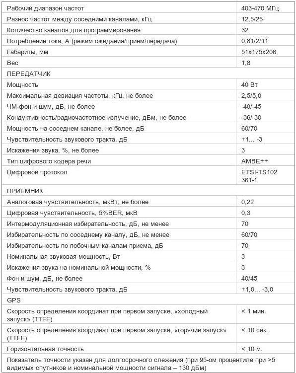 Характеристики радиостанции Mototrbo DM 3400 403-470 МГц 40 Вт UHF