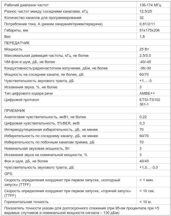 Характеристики радиостанции Mototrbo DM 3401 136-174 МГц VHF 25 Вт