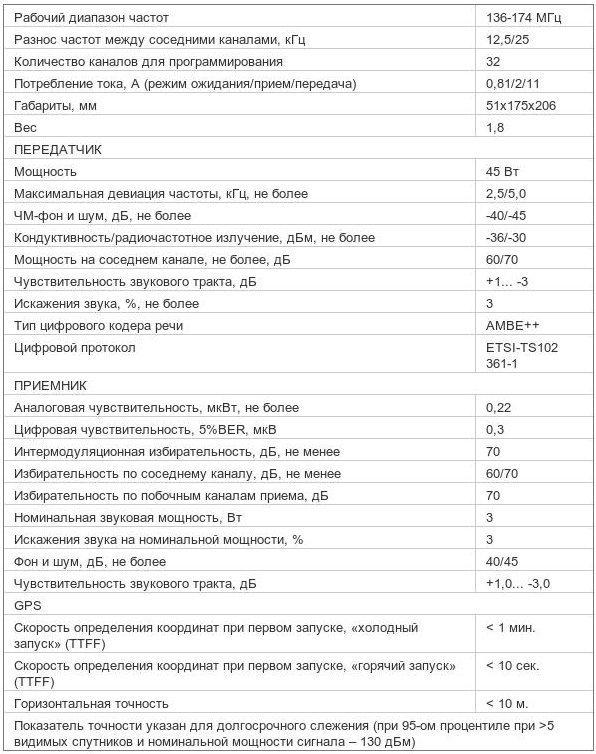 Характеристики радиостанции Mototrbo DM 3401 136-174МГц VHF 45Вт (MDM27JQC9LA2_N)