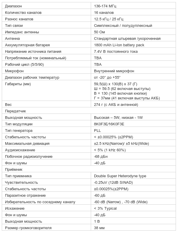 Характеристики рации Entel HT722S