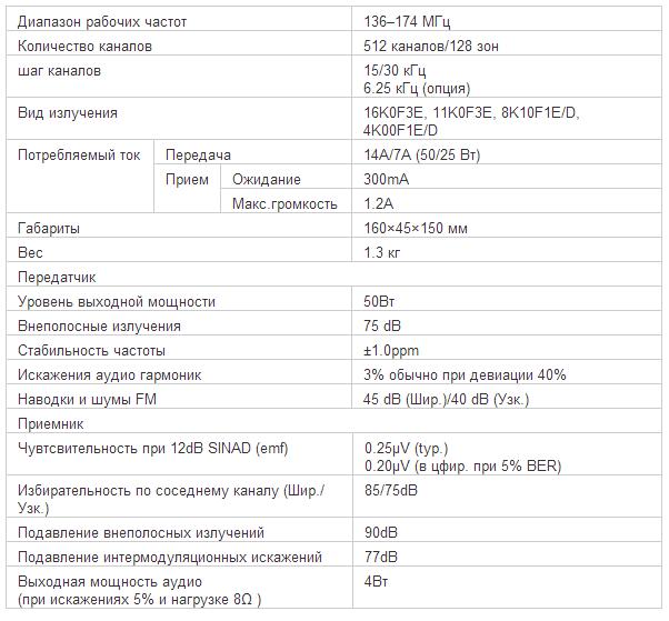 Характеристики рации ICOM IC-F5061D