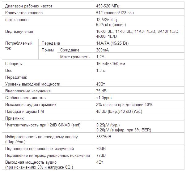 Характеристики рации ICOM IC-F6061D