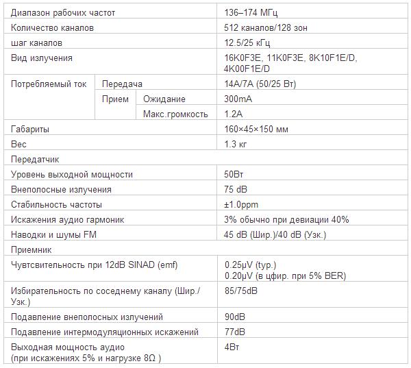 Характеристики рации ICOM IC-F5061