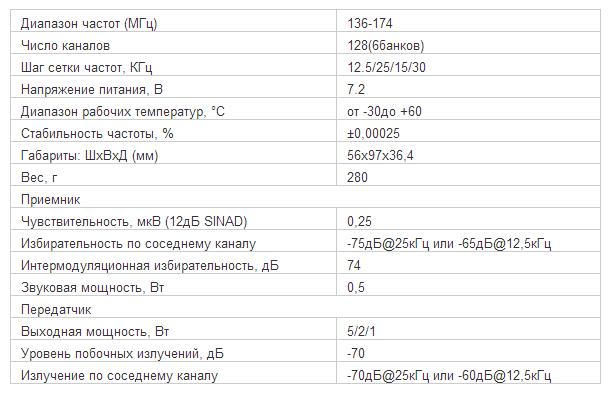 Характеристики рации ICOM IC-F50IS. Узнать подробности и способах доставки