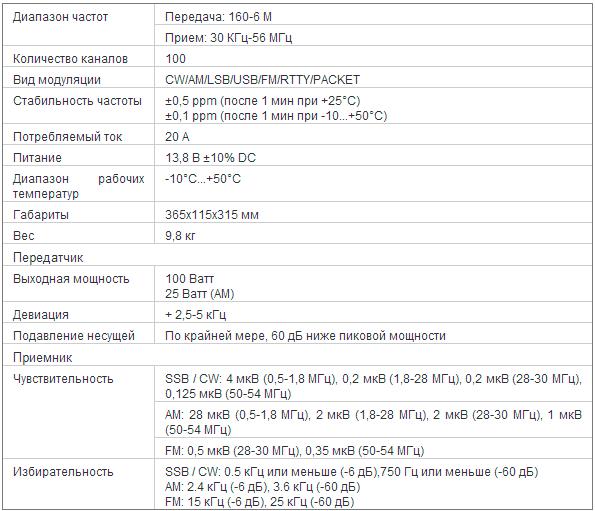 КВ-трансиверы - купить КВ-трансивер в Москве, цена в ...