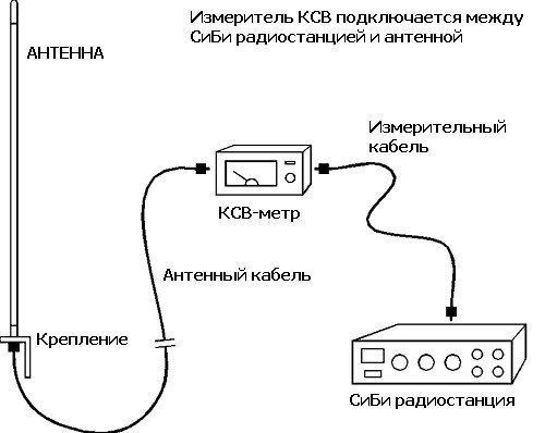 подключение КСВ метра к радиостанции и антенне